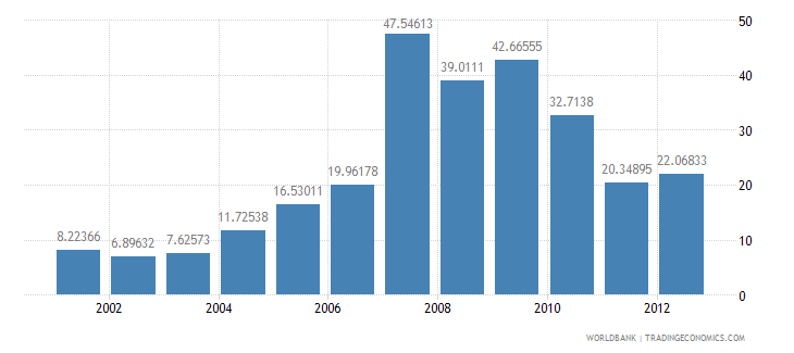 nepal market capitalization of listed companies percent of gdp wb data