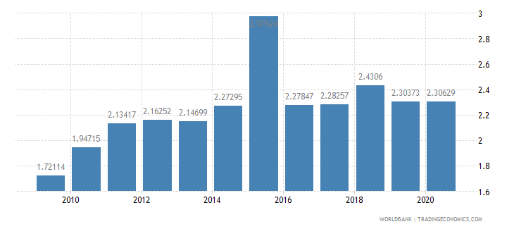 nepal merchandise exports by the reporting economy residual percent of total merchandise exports wb data