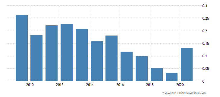 nepal merchandise exports to developing economies in latin america  the caribbean percent of total merchandise exports wb data