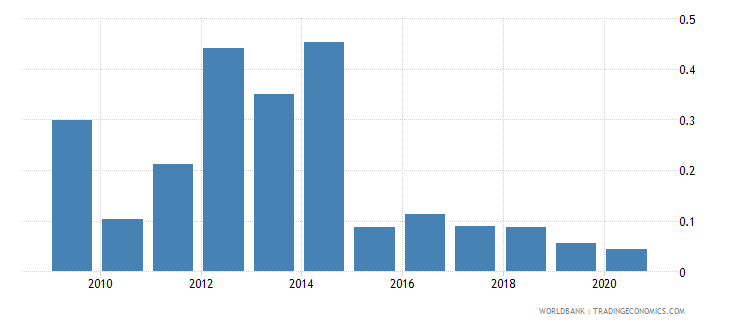 nepal merchandise exports to developing economies in sub saharan africa percent of total merchandise exports wb data