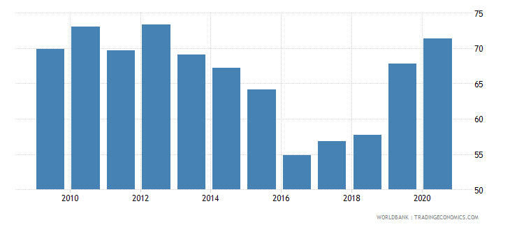 nepal merchandise exports to developing economies within region percent of total merchandise exports wb data