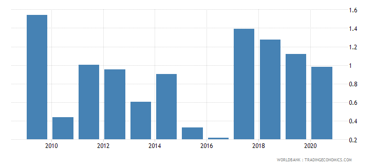 nepal merchandise exports to economies in the arab world percent of total merchandise exports wb data
