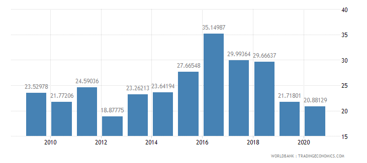 nepal merchandise exports to high income economies percent of total merchandise exports wb data
