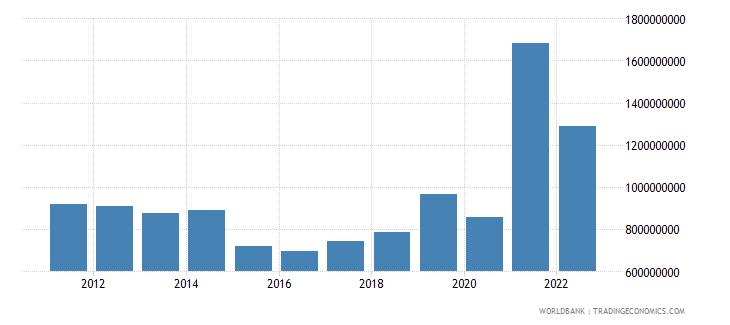 nepal merchandise exports us dollar wb data