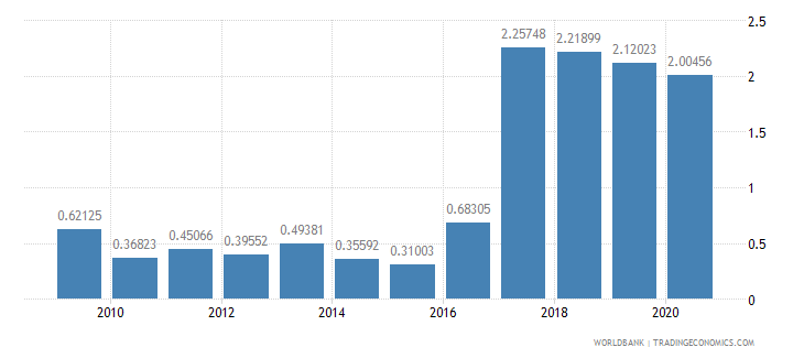 nepal merchandise imports by the reporting economy residual percent of total merchandise imports wb data