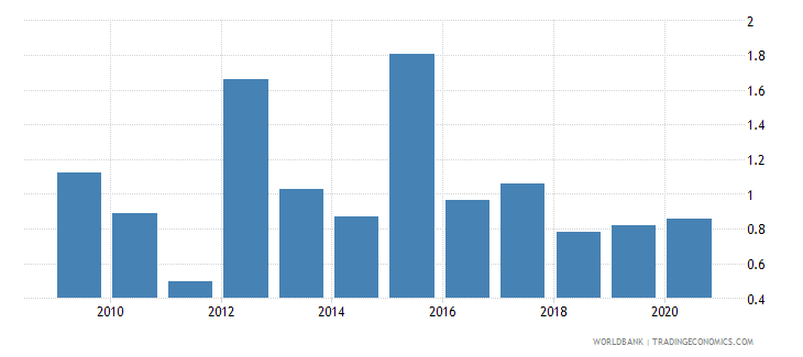 nepal merchandise imports from developing economies in europe  central asia percent of total merchandise imports wb data