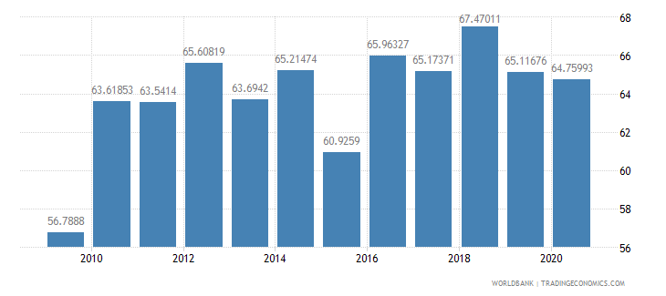 nepal merchandise imports from developing economies in south asia percent of total merchandise imports wb data