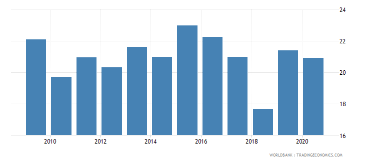nepal merchandise imports from developing economies outside region percent of total merchandise imports wb data