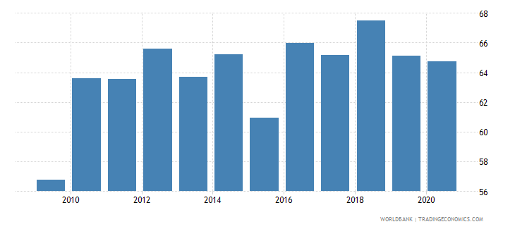 nepal merchandise imports from developing economies within region percent of total merchandise imports wb data