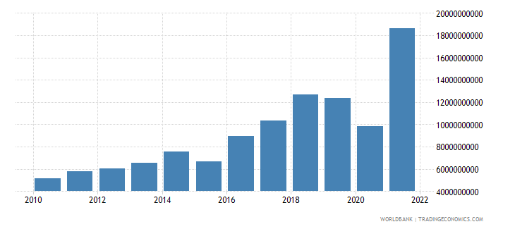 nepal merchandise imports us dollar wb data