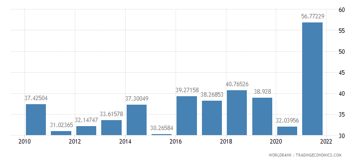 nepal merchandise trade percent of gdp wb data
