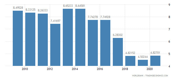 nepal military expenditure percent of central government expenditure wb data