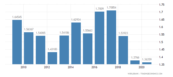 nepal military expenditure percent of gdp wb data