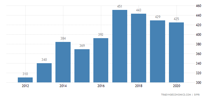Nepal Military Expenditure