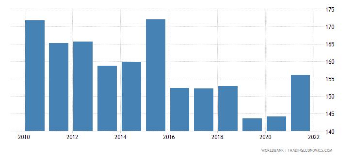 nepal mortality rate adult female per 1 000 female adults wb data