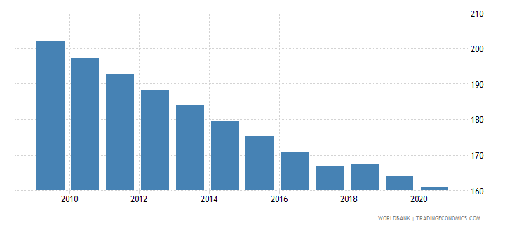 nepal mortality rate adult male per 1 000 male adults wb data