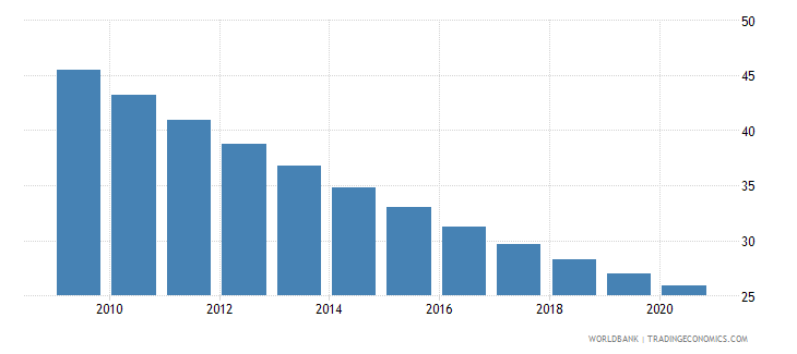 nepal mortality rate under 5 female per 1000 wb data