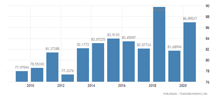nepal multilateral debt service percent of public and publicly guaranteed debt service wb data