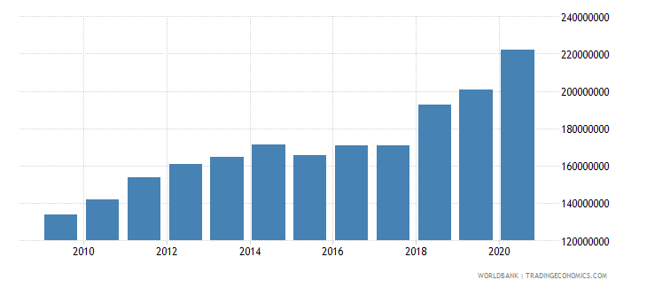 nepal multilateral debt service tds us dollar wb data
