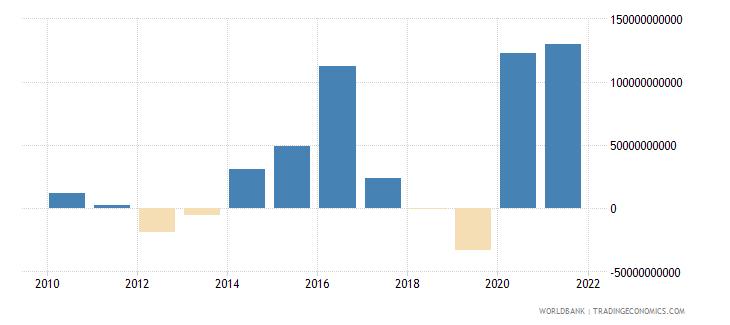 nepal net acquisition of financial assets current lcu wb data