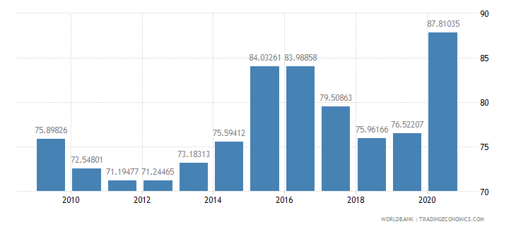 nepal net barter terms of trade index 2000  100 wb data