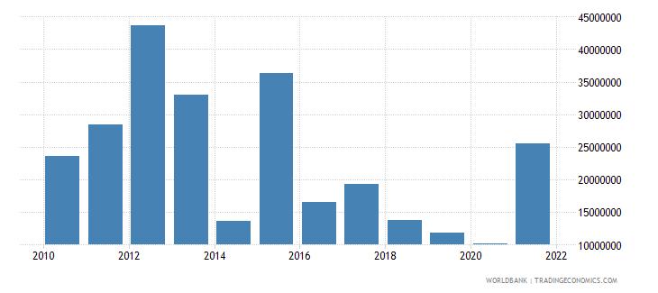 nepal net bilateral aid flows from dac donors australia us dollar wb data