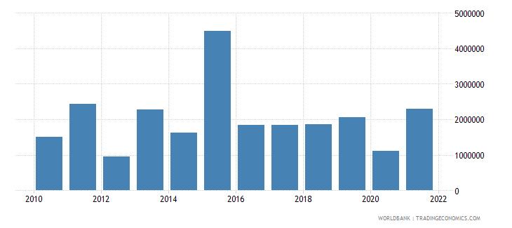nepal net bilateral aid flows from dac donors austria us dollar wb data