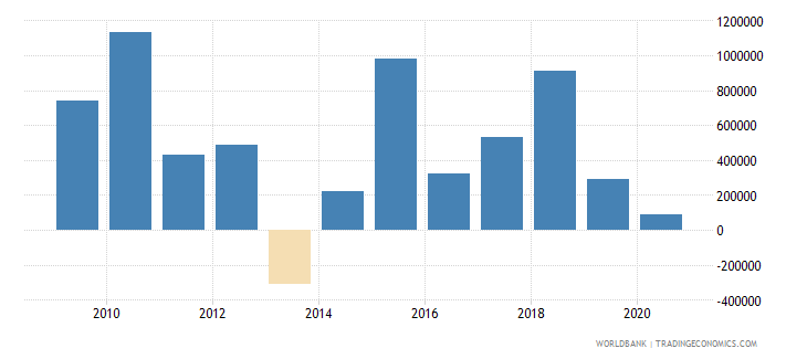 nepal net bilateral aid flows from dac donors belgium us dollar wb data