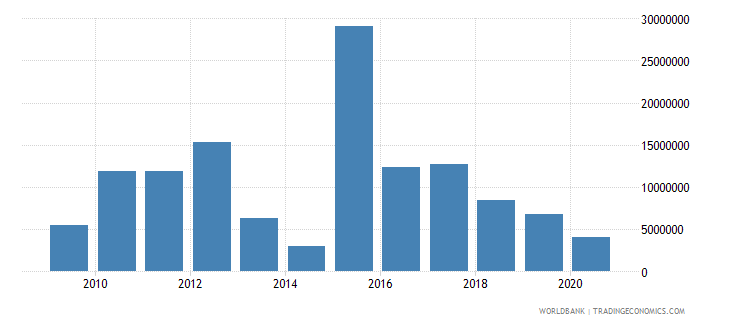 nepal net bilateral aid flows from dac donors canada us dollar wb data