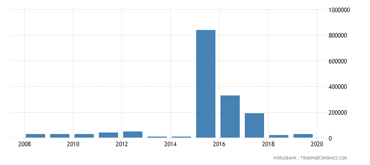 nepal net bilateral aid flows from dac donors czech republic current us$ wb data