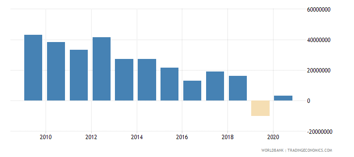 nepal net bilateral aid flows from dac donors denmark us dollar wb data