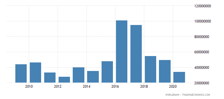 nepal net bilateral aid flows from dac donors european commission us dollar wb data