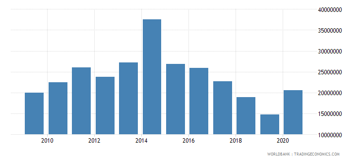 nepal net bilateral aid flows from dac donors finland us dollar wb data