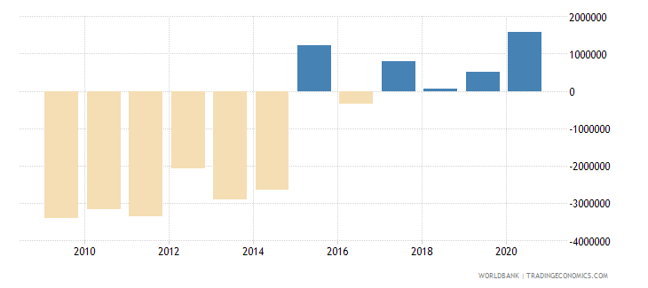 nepal net bilateral aid flows from dac donors france us dollar wb data