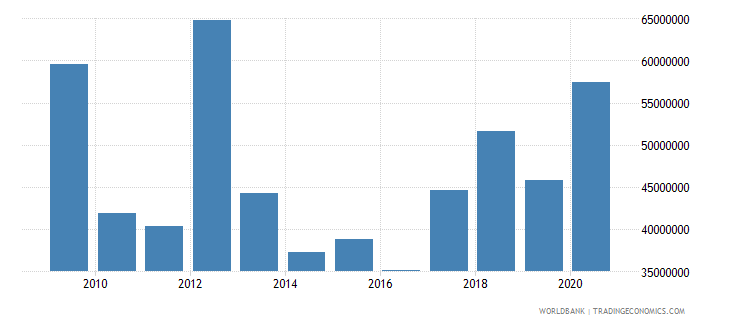 nepal net bilateral aid flows from dac donors germany us dollar wb data