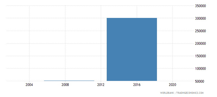 nepal net bilateral aid flows from dac donors iceland current us$ wb data