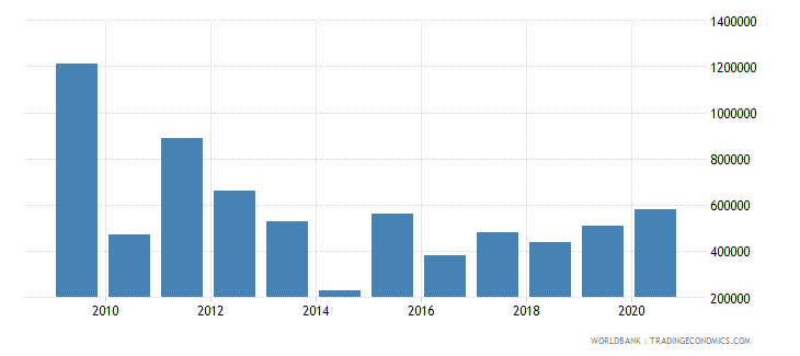 nepal net bilateral aid flows from dac donors ireland us dollar wb data