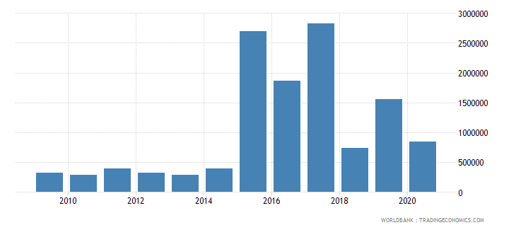 nepal net bilateral aid flows from dac donors italy us dollar wb data
