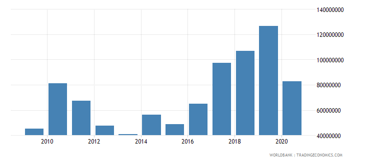 nepal net bilateral aid flows from dac donors japan us dollar wb data