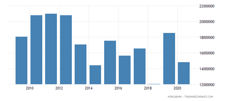 nepal net bilateral aid flows from dac donors korea rep us dollar wb data