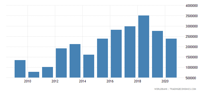 nepal net bilateral aid flows from dac donors luxembourg us dollar wb data
