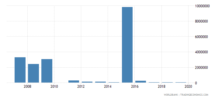 nepal net bilateral aid flows from dac donors netherlands us dollar wb data