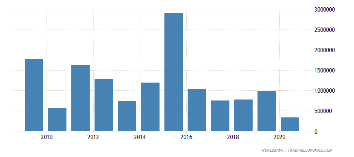 nepal net bilateral aid flows from dac donors new zealand us dollar wb data