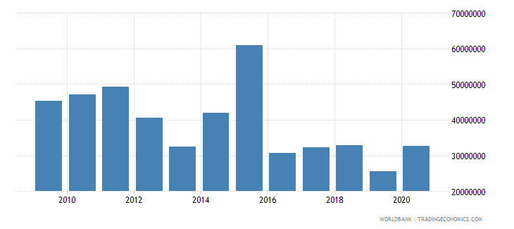 nepal net bilateral aid flows from dac donors norway us dollar wb data