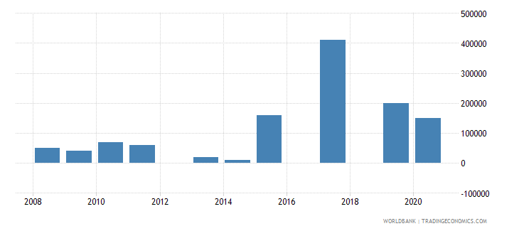 nepal net bilateral aid flows from dac donors poland current us$ wb data