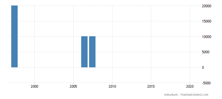 nepal net bilateral aid flows from dac donors portugal us dollar wb data