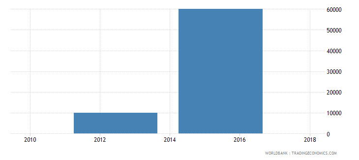 nepal net bilateral aid flows from dac donors slovenia current us$ wb data