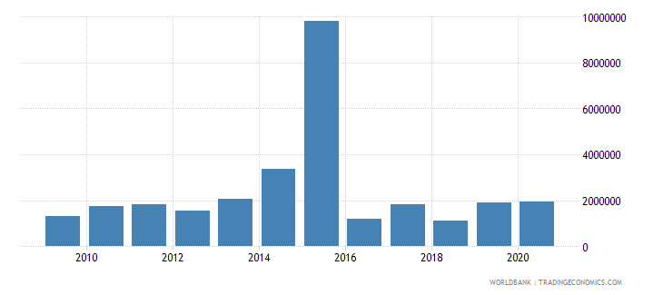 nepal net bilateral aid flows from dac donors sweden us dollar wb data