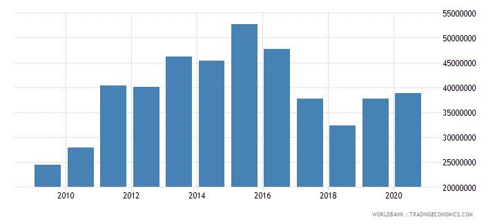 nepal net bilateral aid flows from dac donors switzerland us dollar wb data