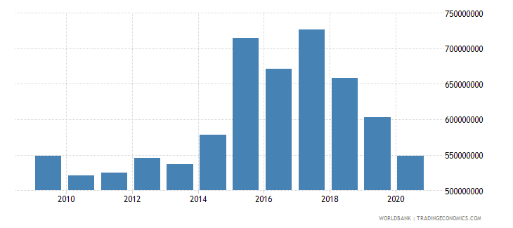 nepal net bilateral aid flows from dac donors total us dollar wb data